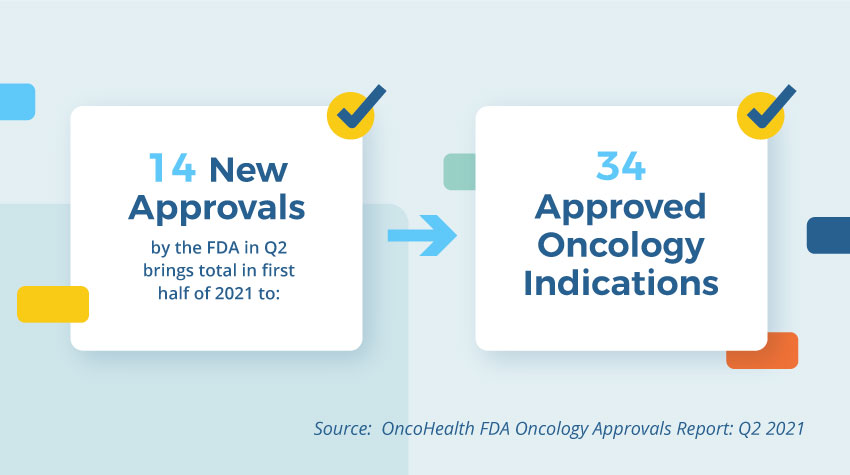 OncoHealth Report on the FDA's Q2 2021 Oncology Drug Approvals Shows Continued Rise in Accelerated Approvals